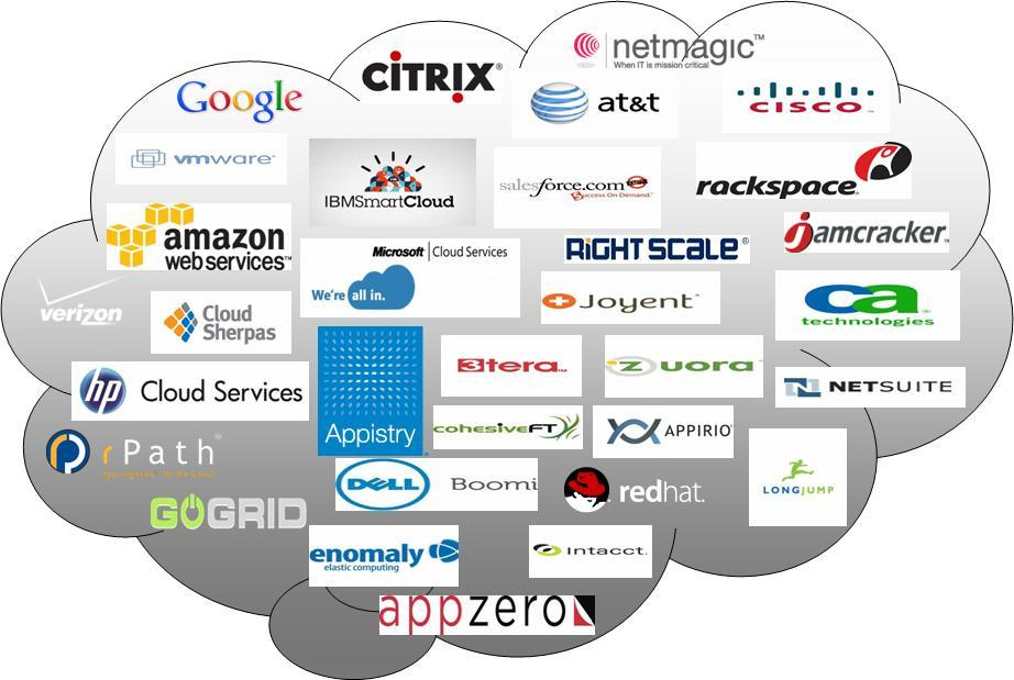 Image result for cloud providers